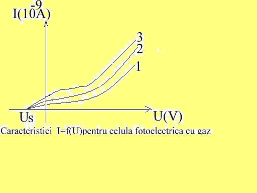 Cracteristicile celulei cu gaz