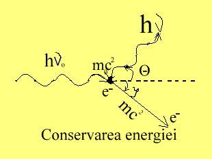 Conservarea energiei