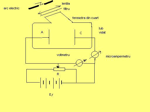 Efectul fotoelectric extern