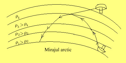 Mirajul.arctic
