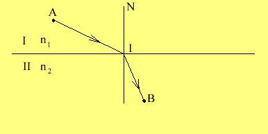 Principiul lui Fermat