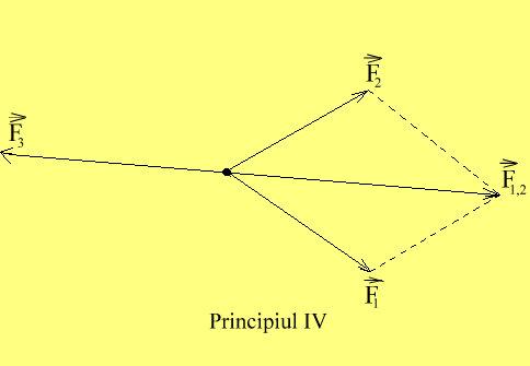 principiulIV