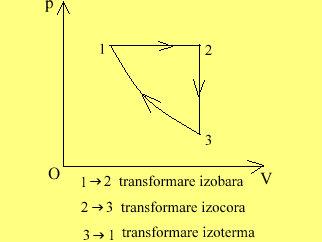 Graficul ciclului-sub III sept