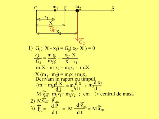 Impulsul centrului de masa
