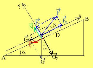 diagrama fortelor