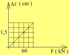 Graficul fortei elastice