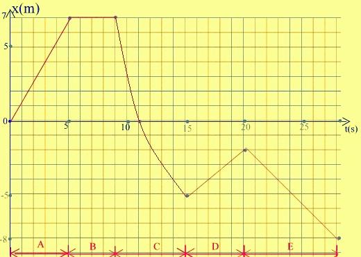 Graficul miscarii