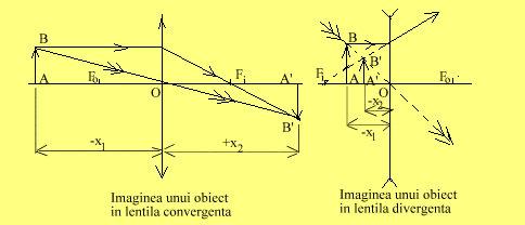 Imaginea unui obiect in lentile