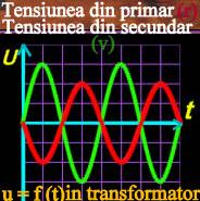 u=f(t)