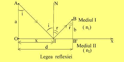 Legea reflexiei