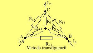 metoda transfigurarii