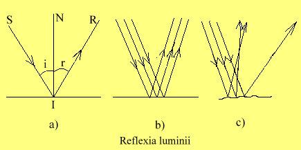 Reflexia luminii