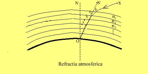 Refractia atmosferica