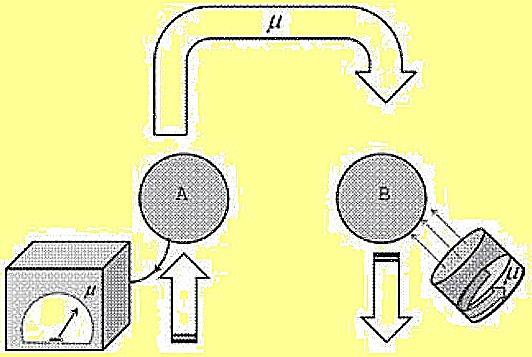 teleportarea energiei